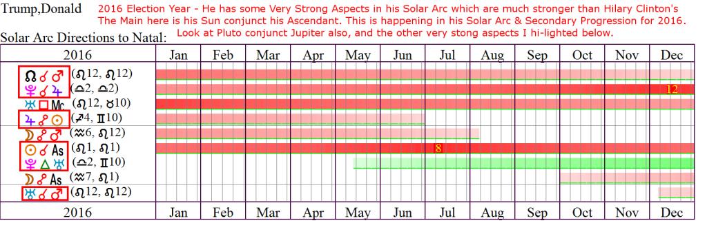 TrumpDonald-2016-SolarArc