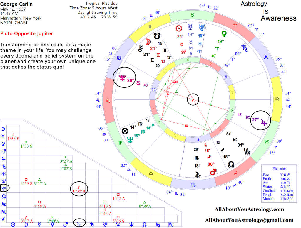 CarlinGeorge-Birth-Chart