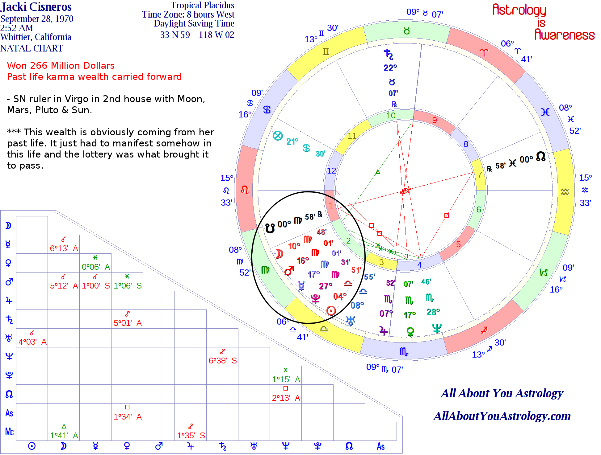 Astrology of a 266 million dollar lottery winner horoscopes cisnerosjacki natal 266million winner nvjuhfo Choice Image