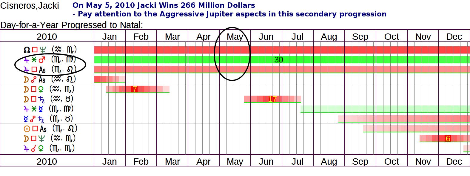 Astrology Of A 266 Million Dollar Lottery Winner Horoscopes