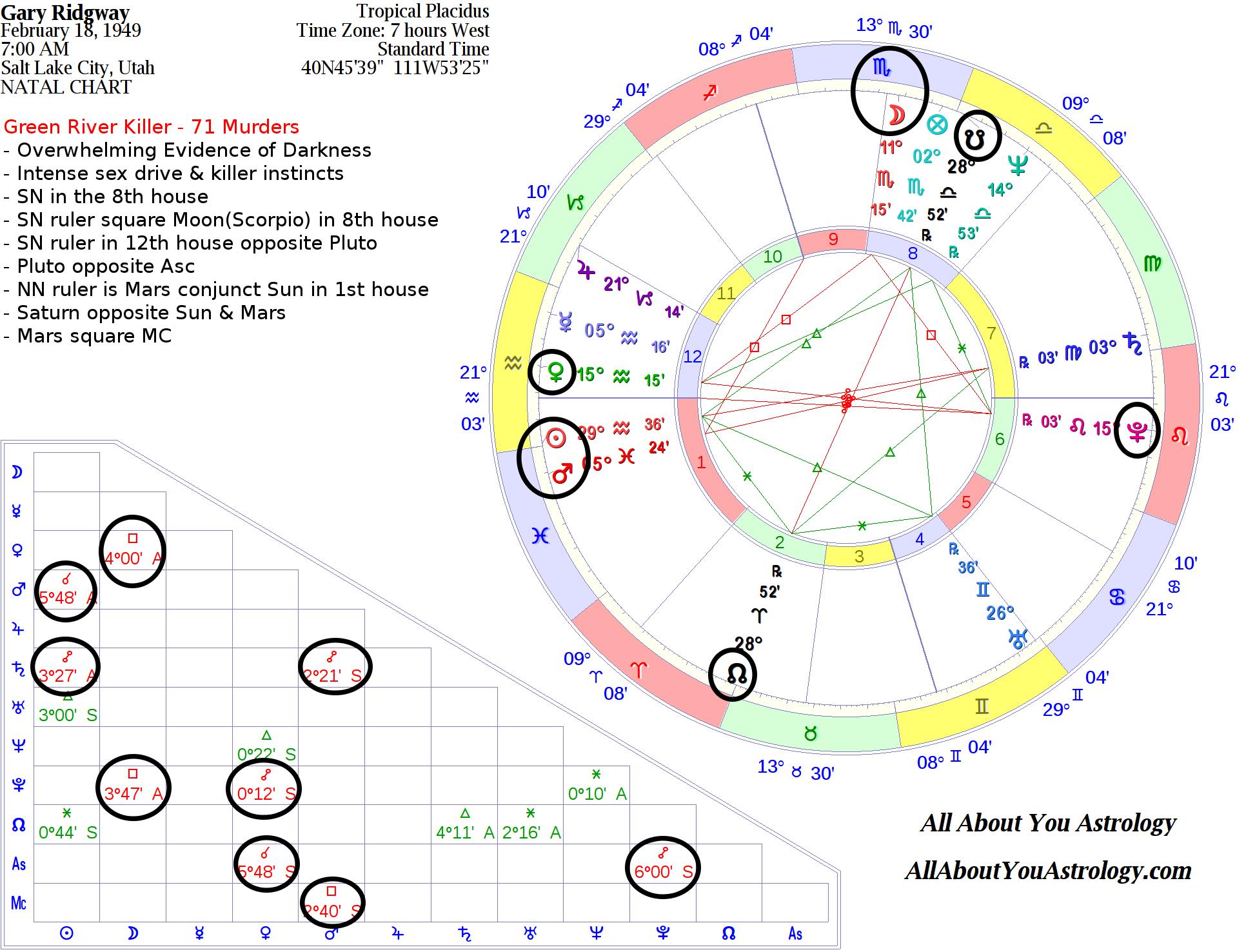 Gary ridgway green river killer astrological analysis horoscopes ridgwaygary natal killer geenschuldenfo Images